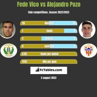 Fede Vico vs Alejandro Pozo h2h player stats