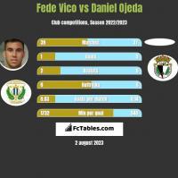 Fede Vico vs Daniel Ojeda h2h player stats