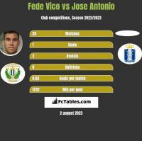 Fede Vico vs Jose Antonio h2h player stats