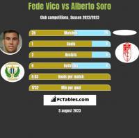 Fede Vico vs Alberto Soro h2h player stats