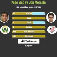 Fede Vico vs Jon Morcillo h2h player stats