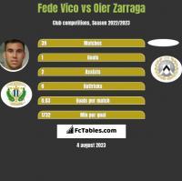Fede Vico vs Oier Zarraga h2h player stats