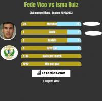Fede Vico vs Isma Ruiz h2h player stats