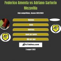 Federico Amenta vs Adriano Sartorio Mezavilla h2h player stats