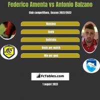 Federico Amenta vs Antonio Balzano h2h player stats