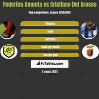 Federico Amenta vs Cristiano Del Grosso h2h player stats