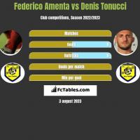 Federico Amenta vs Denis Tonucci h2h player stats