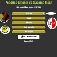 Federico Amenta vs Giacomo Ricci h2h player stats