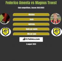 Federico Amenta vs Magnus Troest h2h player stats