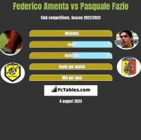 Federico Amenta vs Pasquale Fazio h2h player stats