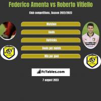 Federico Amenta vs Roberto Vitiello h2h player stats