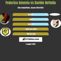 Federico Amenta vs Davide Bettella h2h player stats