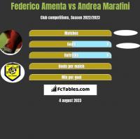 Federico Amenta vs Andrea Marafini h2h player stats