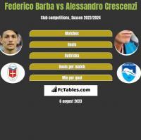 Federico Barba vs Alessandro Crescenzi h2h player stats