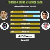 Federico Barba vs Ander Capa h2h player stats