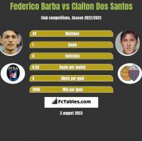 Federico Barba vs Claiton Dos Santos h2h player stats