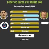 Federico Barba vs Fabrizio Poli h2h player stats