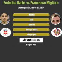 Federico Barba vs Francesco Migliore h2h player stats
