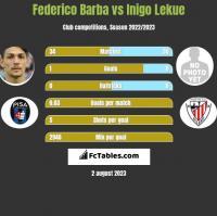 Federico Barba vs Inigo Lekue h2h player stats