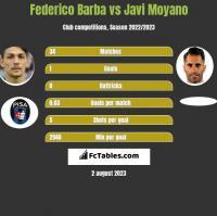Federico Barba vs Javi Moyano h2h player stats