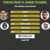 Federico Barba vs Joaquin Fernandez h2h player stats