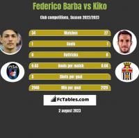 Federico Barba vs Kiko h2h player stats