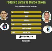 Federico Barba vs Marco Chiosa h2h player stats