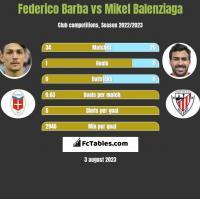 Federico Barba vs Mikel Balenziaga h2h player stats