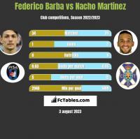 Federico Barba vs Nacho Martinez h2h player stats