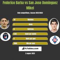 Federico Barba vs San Jose Dominguez Mikel h2h player stats