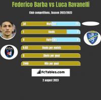 Federico Barba vs Luca Ravanelli h2h player stats