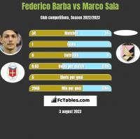 Federico Barba vs Marco Sala h2h player stats