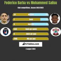 Federico Barba vs Mohammed Salisu h2h player stats