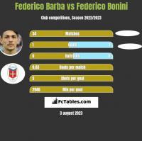 Federico Barba vs Federico Bonini h2h player stats