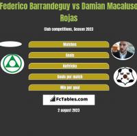 Federico Barrandeguy vs Damian Macaluso Rojas h2h player stats