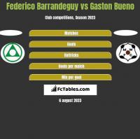 Federico Barrandeguy vs Gaston Bueno h2h player stats