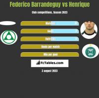 Federico Barrandeguy vs Henrique h2h player stats