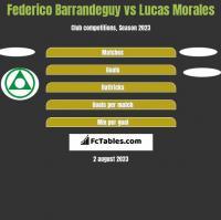 Federico Barrandeguy vs Lucas Morales h2h player stats
