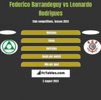 Federico Barrandeguy vs Leonardo Rodrigues h2h player stats