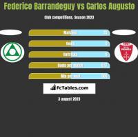 Federico Barrandeguy vs Carlos Augusto h2h player stats