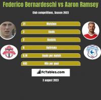 Federico Bernardeschi vs Aaron Ramsey h2h player stats