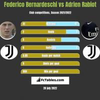 Federico Bernardeschi vs Adrien Rabiot h2h player stats