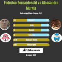 Federico Bernardeschi vs Alessandro Murgia h2h player stats