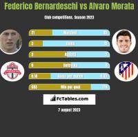 Federico Bernardeschi vs Alvaro Morata h2h player stats