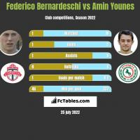 Federico Bernardeschi vs Amin Younes h2h player stats