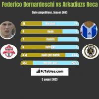 Federico Bernardeschi vs Arkadiuzs Reca h2h player stats