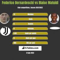Federico Bernardeschi vs Blaise Matuidi h2h player stats