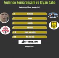 Federico Bernardeschi vs Bryan Dabo h2h player stats