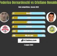 Federico Bernardeschi vs Cristiano Ronaldo h2h player stats