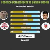 Federico Bernardeschi vs Daniele Baselli h2h player stats